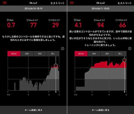 アプリでは、集中力の向上度合いが可視化できる「Focused Attentionポイント(FApt)」や平均スコアが表示される