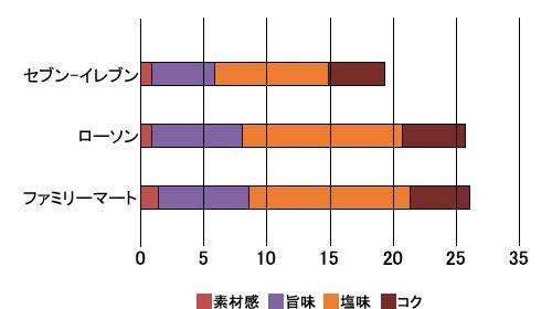 ■冷凍つけ麺の味覚分析の結果