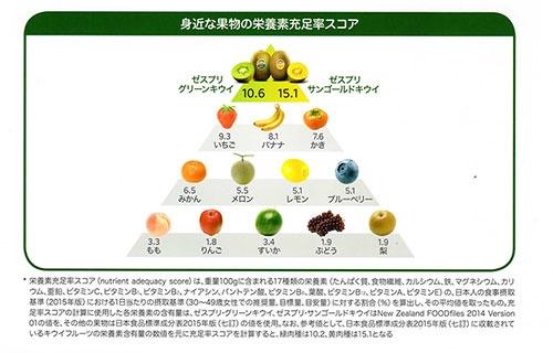 主要フルーツの栄養充足率スコア(ゼスプリ インターナショナル調べ)
