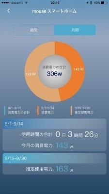 スマートプラグは消費電力を記録している。利用時間の合計、消費電力の合計を週間、月間表示で確認可能だ