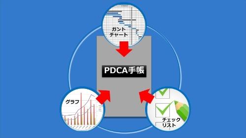 谷口氏は日ごろからPDCAを手帳に書き込んでいたという