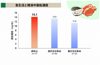 堀江教授らが23~58歳の男性80人の精液を調べた結果、魚よりも肉をたくさん食べる人のほうが精液中の亜鉛濃度が高く、精子の数も多かった