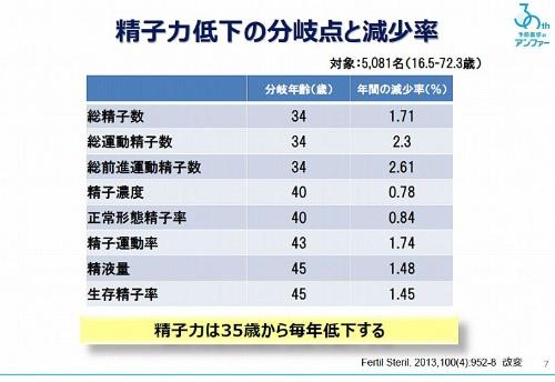 精子の数や運動率は35歳から年々低下していく(参考資料:Fertil Steril. 2013 Oct;100(4):952-8)。アンファー商品開発部の発表から引用