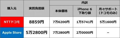 iPhone 7 32GBモデルの実質負担額比較