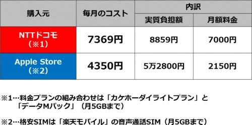 iPhone 7 32GBモデルの毎月のコスト(通信料金含む)比較