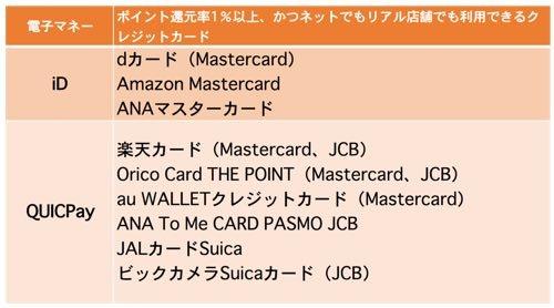 Walletアプリ経由でSuicaにチャージした時にもポイントがたまるクレジットカード例