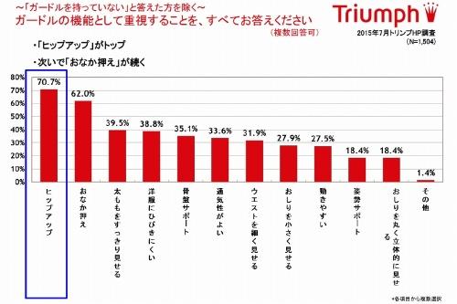 トリンプ・インターナショナル・ジャパンは、一般女性を対象にした「下着に関するアンケート」を1999年に開始。調査結果をまとめた「トリンプ下着白書」を毎年、報道関係に配布している。上の統計は2015年7月、トリンプのホームページで実施したプレゼント付きアンケートで1504人からの回答をまとめたもの。「トリンプ下着白書」の最新版vol.17基礎調査編(2017年4月発行)より転載(資料提供:トリンプ・インターナショナル・ジャパン)