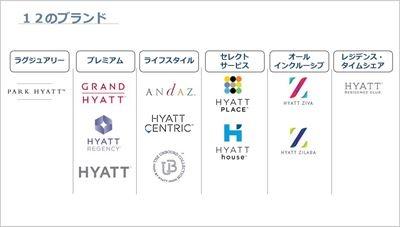 ハイアットホテルのカテゴリー分類。左の3カテゴリー(ラグジュアリー、プレミアム、ライフスタイル)までがフルサービス。今回の「ハイアット プレイス」は日本初の「セレクトサービス」カテゴリーで、フルサービスを重視しない人向けだという