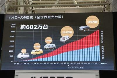 累計販売台数は約602万台にも上る。海外需要も高く、今や世界のハイエースなのだ