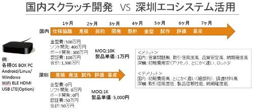 JENESIS提供の資料。日本では1万個/1万円のハードウェア(1億円)が、深圳では1000個/5000円(500万円)から開発できる。トライアルするには圧倒的に有利だ