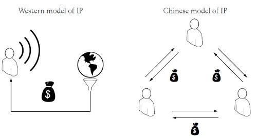 西欧では知財はモノとは別に純粋な知財、たとえば意匠権や特許として扱われるが、中国ではモノと知財が公板のような形で一緒に流通する(図は The Hardware Hacker, Bunnie Huang より)