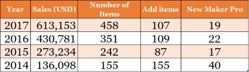 2014年から急増し始めた、同人ハードウエアの販売金額