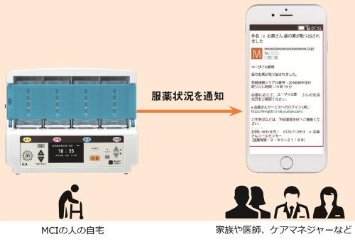 eお薬さんがIoT機器たるゆえん。患者が服薬すると、その情報が家族や医療関係者などのスマートフォンに通知される