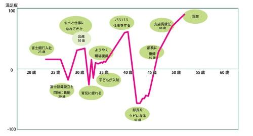 "<span class=""textColRed"">絹川幸恵さん キャリアチャート</span>"