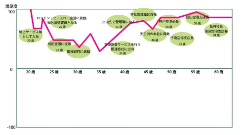 "<span class=""textColRed"">屋敷和子さん キャリアチャート</span>"