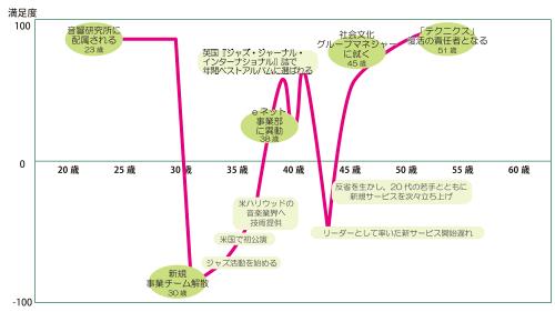 小川理子さん<br />キャリアチャート