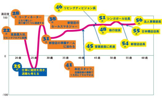 "<span class=""fontSizeL"">安田さん キャリアチャート</span>"