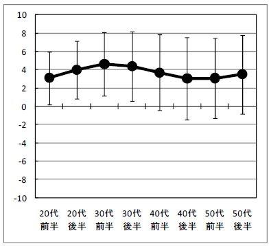 ライフラインの全体の傾向(出所:労働政策研究・研修機構)