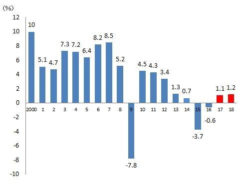 ロシアのGDP成長率