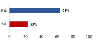 Q. クリミア併合は利益と損害のどちらをロシアにより多くもたらしたか。