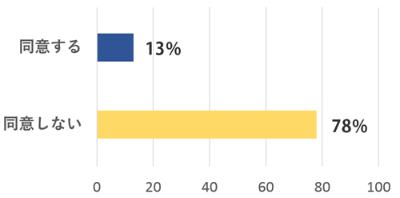 Q. 西側諸国とウクライナの大多数の国民は、ロシアが国際法などに違反してクリミアを併合したとみなしている。この評価に同意するか。