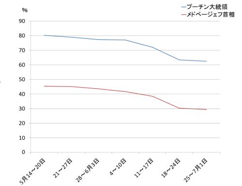 大統領と首相の支持率