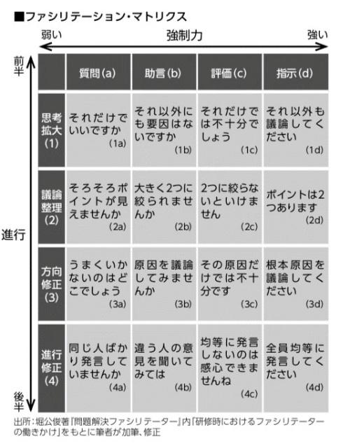 出典:横田伊佐男(2018)『ムダゼロ会議術』(日経BP社)p213