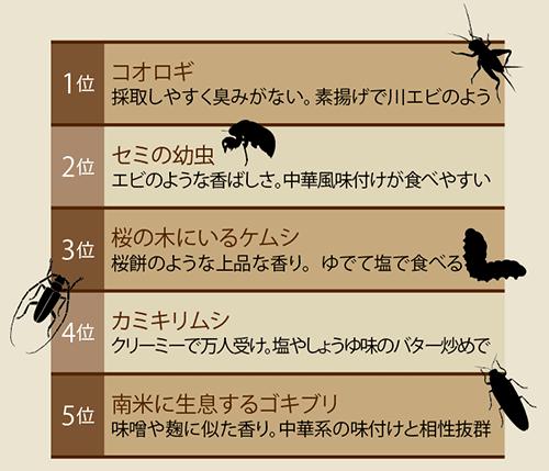 篠原さんが選ぶ美味しい昆虫トップ5