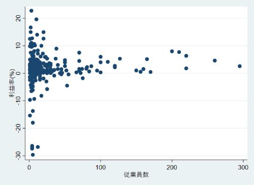 ラーメン店の利益率と従業員数