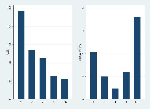 展開する事業の数(横軸、数)と社数(縦軸、社)=左グラフ<br />展開する事業の数(横軸、数)と利益率の平均(縦軸、%) =右グラフ