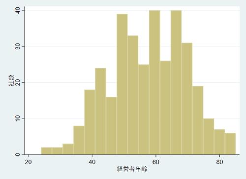 経営者の年齢(横軸、歳)と社数(縦軸、社)