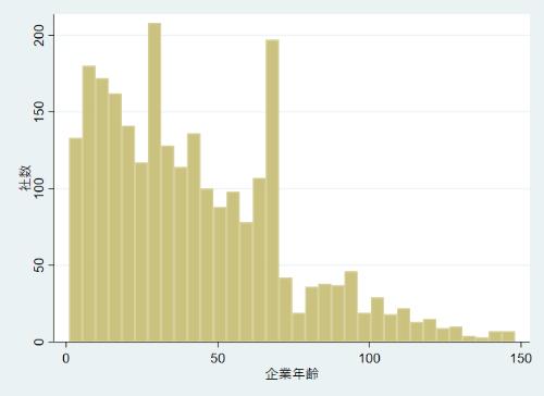 洋菓子の会社の社歴(企業年齢)の分布