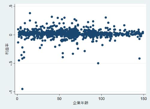 和菓子の会社の社歴(企業年齢)の長さと利益率