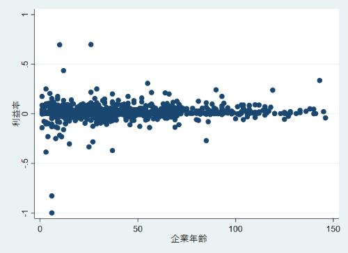 洋菓子の会社の社歴(企業年齢)の長さと利益率