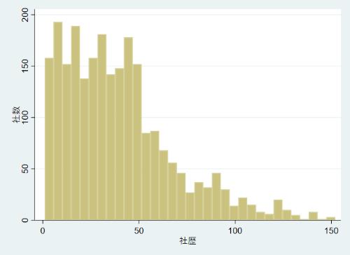 社歴(年)と社数(社)の分布(社歴150年までを掲載)