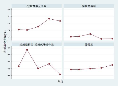 4業態の年度別の利益率中央値