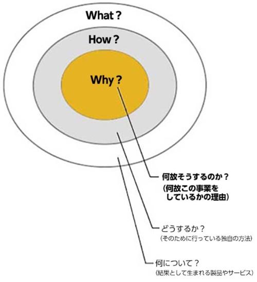 ■図 「Why(なぜ)」→「How(どうするか)」→「What(なに)」のゴールデンサークル