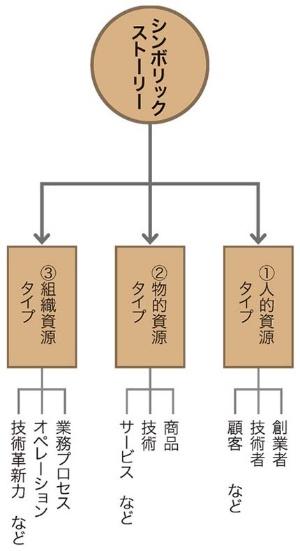 ■図 シンボリック・ストーリーの3タイプ