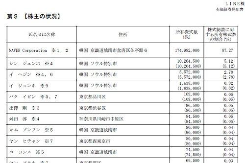 6月10日に公開されたLINEの有価証券届出書。慎ジュンホ取締役CGOは株主として大きな存在感を示す