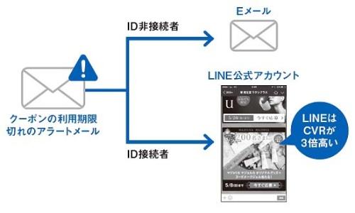 LINEの企業向け販促支援サービス「LINEビジネスコネクト」を使いメールを配信し分ける