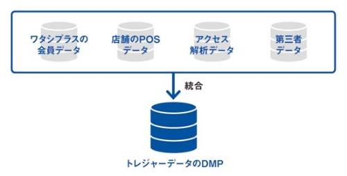 トレジャーデータのクラウド型プライベートDMP(データ・マネジメント・プラットフォーム)に、データを集約した