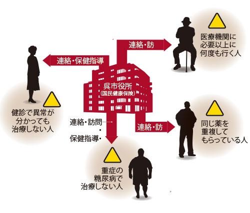 医療費の適正化に聖域なし<br/>●広島県呉市が取り組む医療費削減策の例