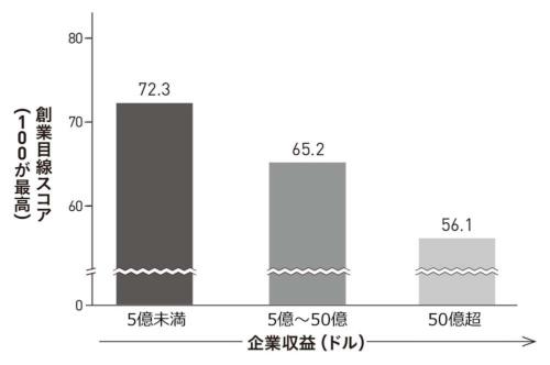 ■図I-2 事業規模拡大による創業目線の減衰