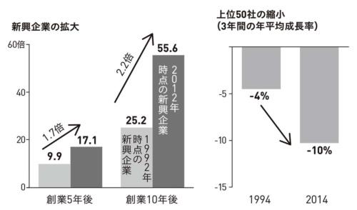 ■図I-3 規模拡大/縮小スピードの加速