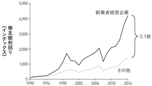 ■図Ⅰ-1 S&P 500構成銘柄(2014年時点)の利益還元の比較