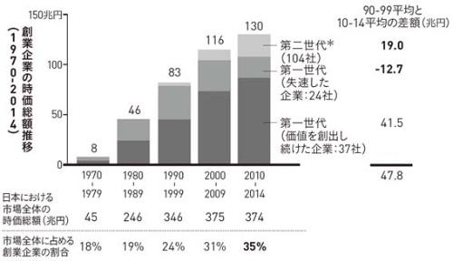 ■図2 創業企業の時価総額は市場全体の35%を占める