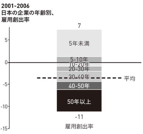 ■図4 高齢企業は人員を削減し、若い企業が職を生み出す