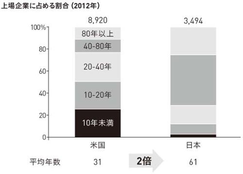 ■図5 日本企業と米国企業の平均年齢には2倍の差がある