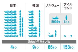 ●漁船数と漁業者数の比較