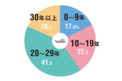 ●漁業者の所有船の船齢